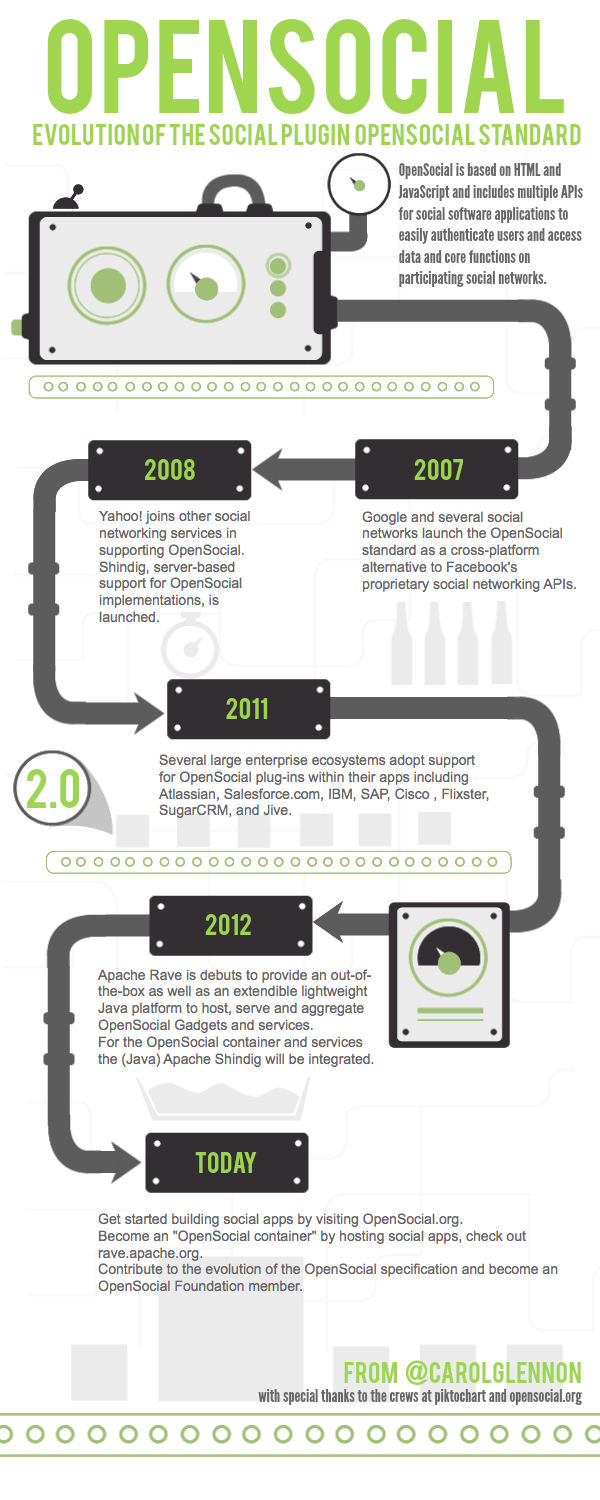 The evolution of the OpenSocial standard.